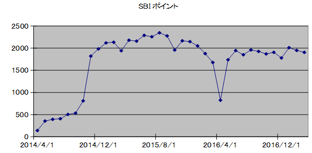 SBIpoint20170401.png