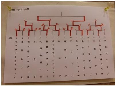 平成オープン7