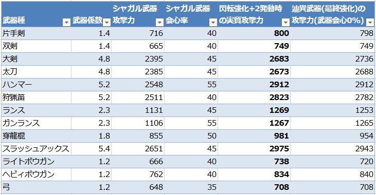 シャガル武器計算一覧表