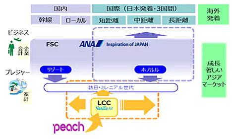 ANAは中期経営戦略を発表、バニラエア、Peachの両ブランドを拡大!