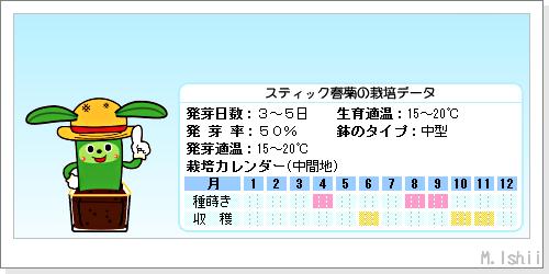 ペット栽培III(スティック春菊・改)02