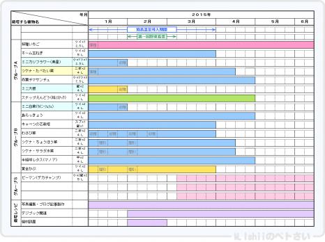 Petsai_Plan20150101.png
