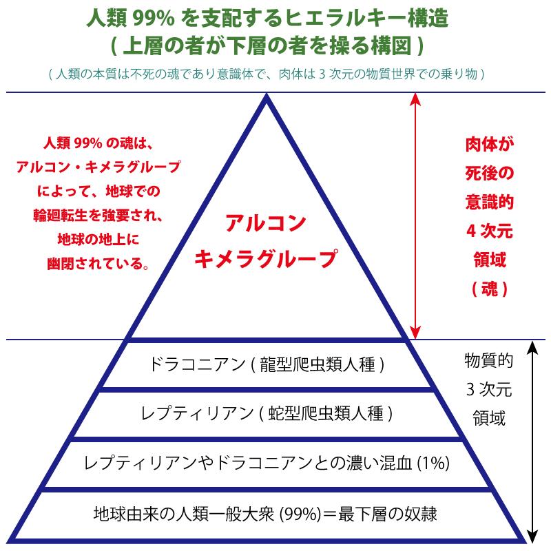 人類支配のヒエラルキー構造