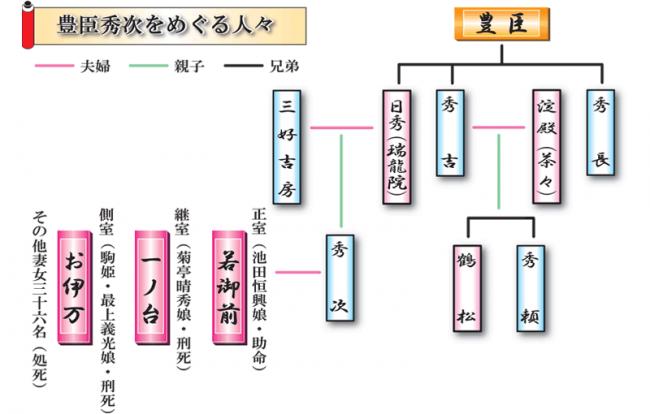 豊臣家系図