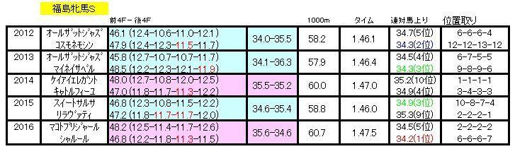 福島牝馬Sラップデータ
