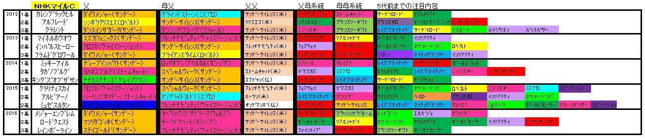 NHKマイル血統