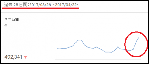 SnapCrab_アナリティクス - YouTube - Mozilla Firefox_2017-4-24_22-14-40_No-00