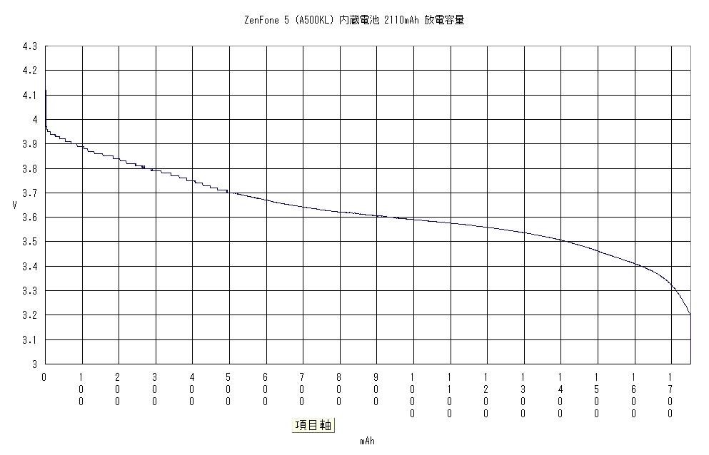 ZenFone 5 (A500KL)のリチュームイオン充電池の放電容量