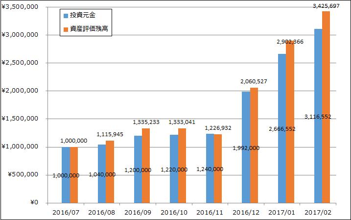 201702_資産推移
