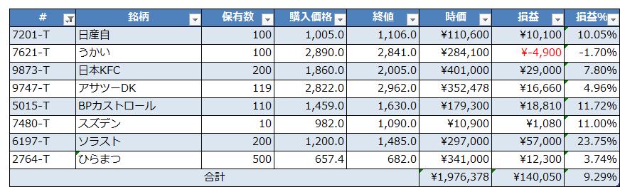 201702_個別株