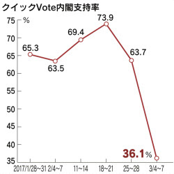 クイックVote内閣支持率(20170309)