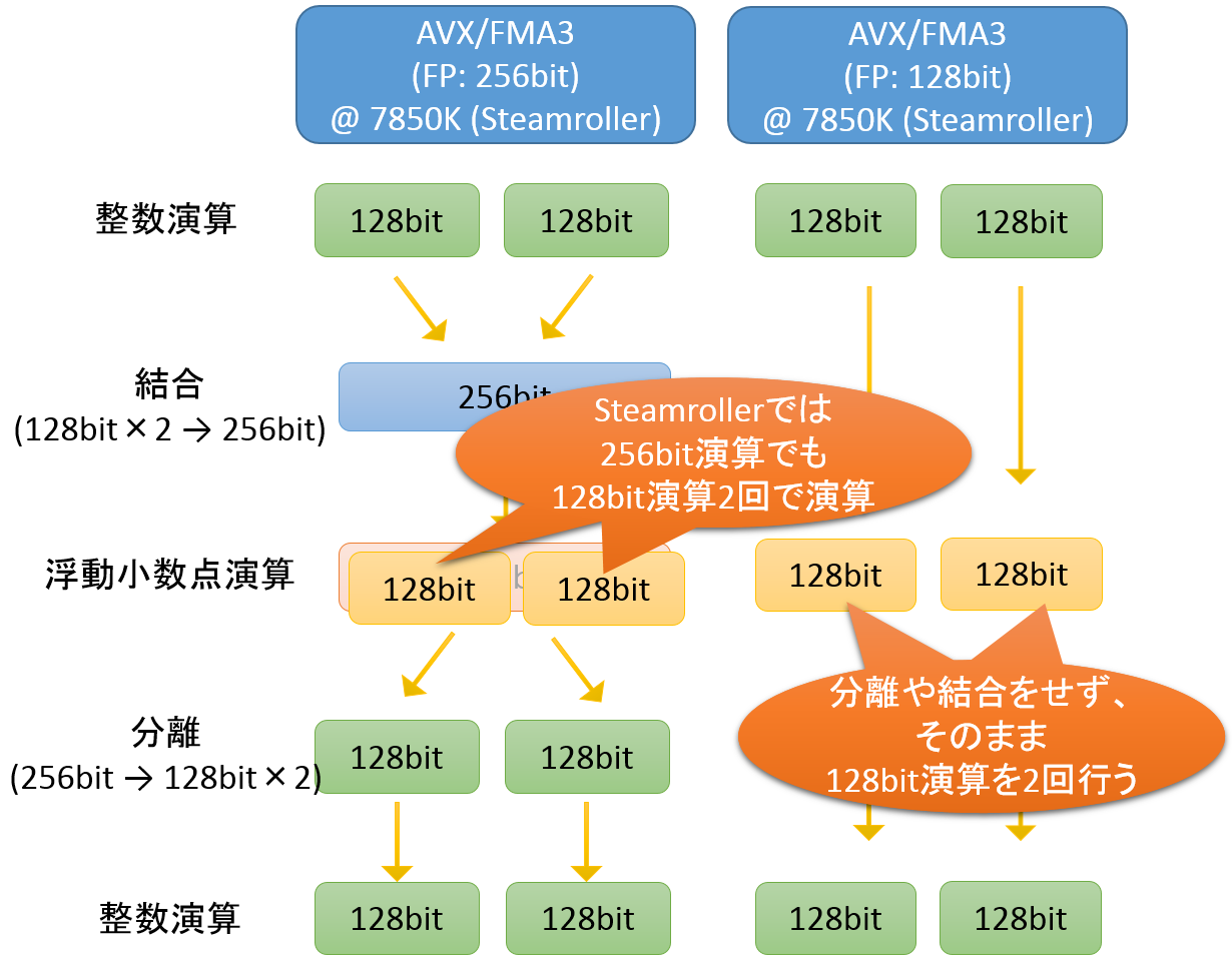 pmd_mt_7850K_256bit_vs_128bit_image