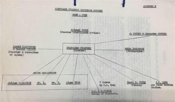 wor1702230009-p1_米政府内に構築されたソ連諜報活動網のチャート図(MI5作成)。エージェントの1人にヒスが記されている