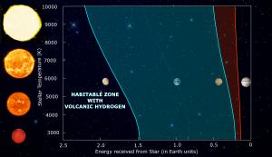 Habitable zone with volcanic hydrogen