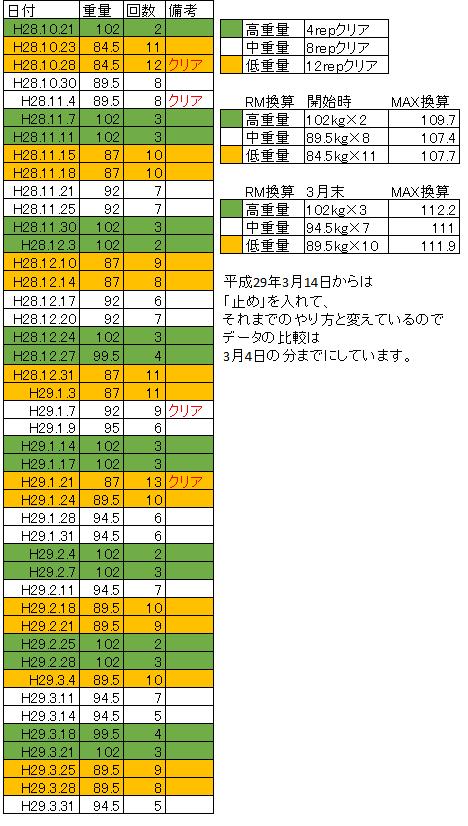 重量変化 ベンチ 平成28年10月から平成29年3月末