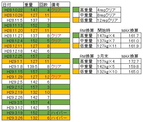 重量変化 スクワット 平成28年10月から平成29年3月末