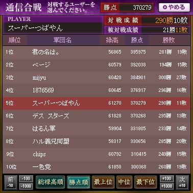 2017 4月戦ランキング1-10 リセ2分前(19:27)