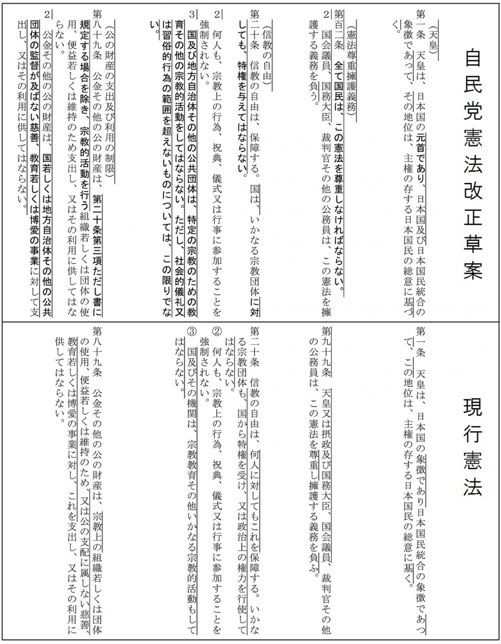 自民党日本国憲法改正草案 (抜粋)