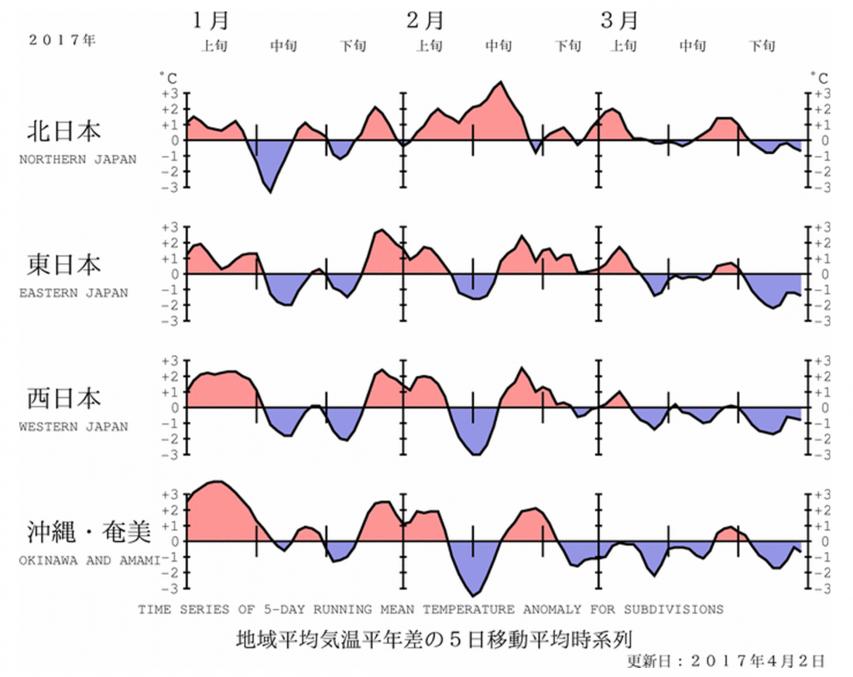地域平均気温平年差の5日移動平均時系列