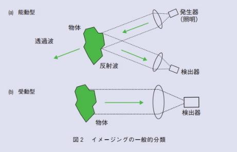 電磁波波長2