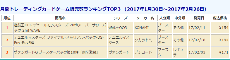 tcg-sales-ranking-201702-monthly-media-create-170313.png
