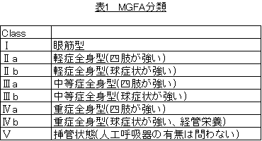 重症筋無力症 MGFA分類