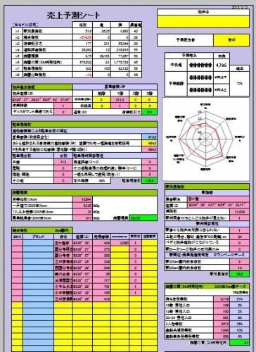 売上予測シート事例②