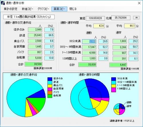 通勤通学分析のグラフ~交通手段に駅が多ければ駅に看板を~