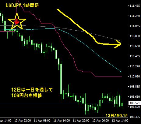 ドル円下降