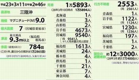 20170311_東日本大震災から6年(470x272)