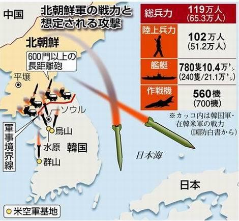 北朝鮮の想定戦力(470x434)