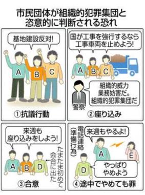 共謀罪 東京新聞