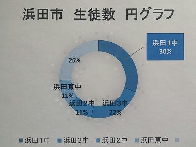 浜田市生徒数グラフ