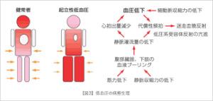 起立性調節障害3