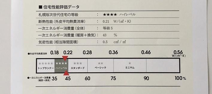 札幌市次世代性能表示