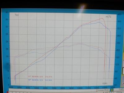 CBR250RR ノーマルパワーチェック vs R25
