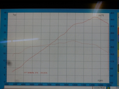 CBR250RR ノーマルパワーチェック (5)