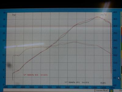 CBR250RR ノーマルパワーチェック (9)