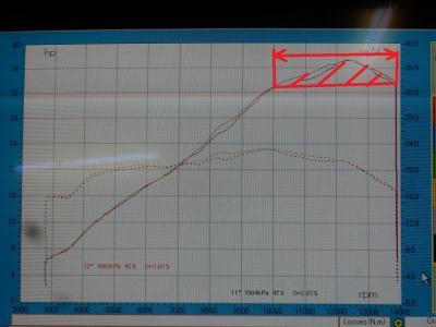CBR250RR ノーマルパワーチェック (8)