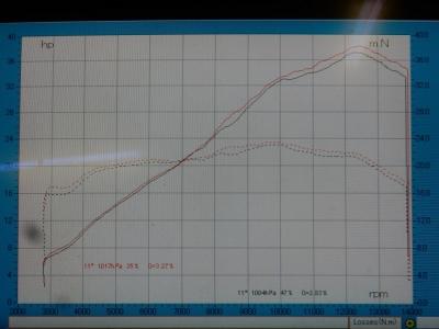 CBR250RR   スリップオンパワーチェック (5)