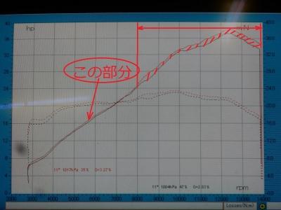 CBR250RR   スリップオンパワーチェック (6-1)