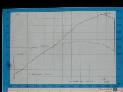 新型 CBR250RR フルエキゾースト開発 (13)