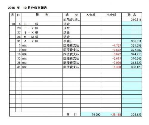 2016-10月分収支報告