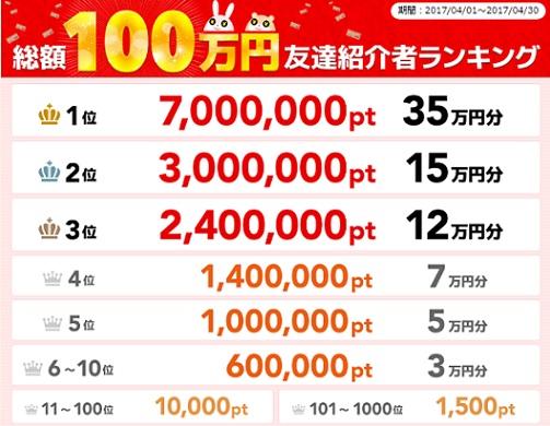 ポイントタウン_総額100万円友達紹介キャンペーン_201704