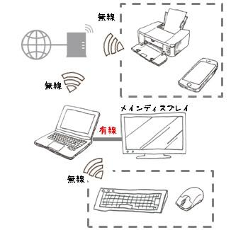 デスクトップパソコンとワイヤレスディスプレイ変更前