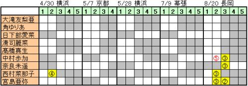 170406 NGT48握手会 (1)