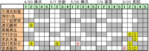 170427 ngt48 (2)