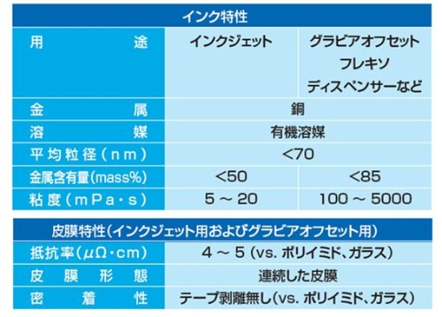 Ishihara-Chemical_Cu-nano-ink_image1.jpg