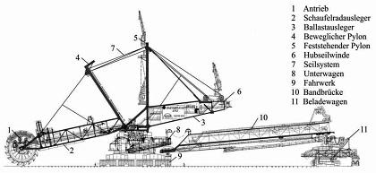 Bagger 293の構造