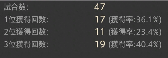 FF14 フロントライン 勝率